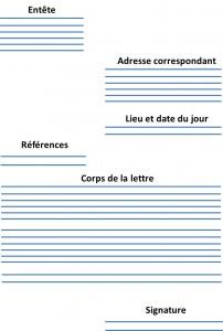 Structure lettre motivation